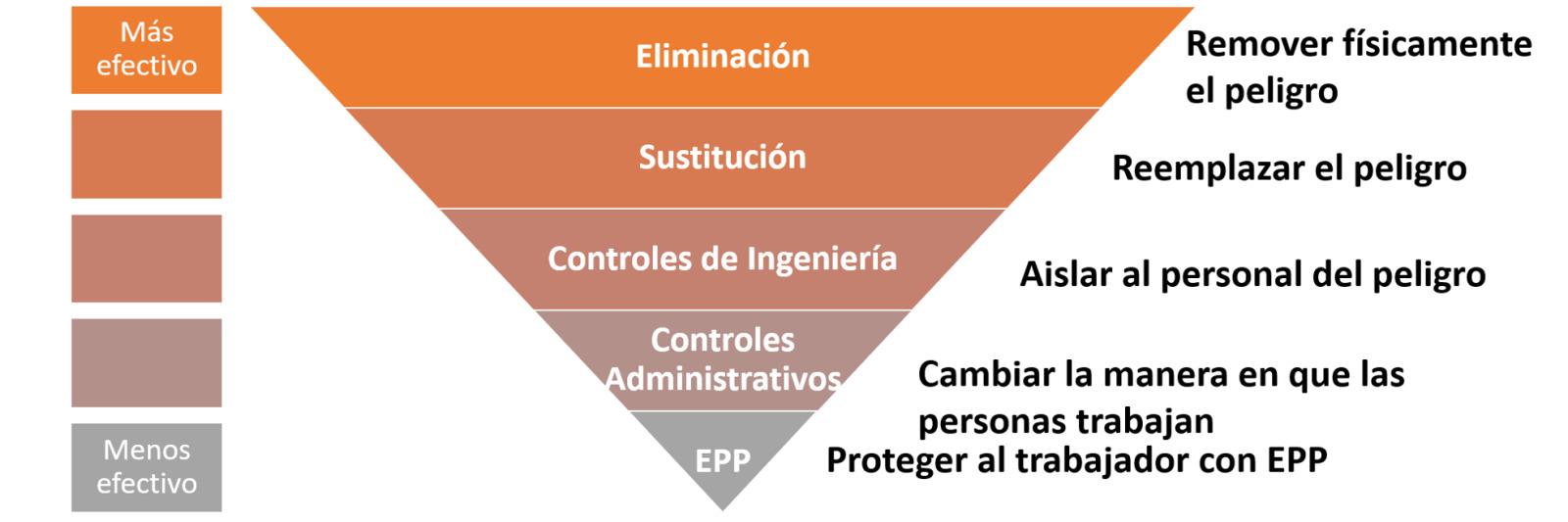 Jerarquía de Controles de Riesgo